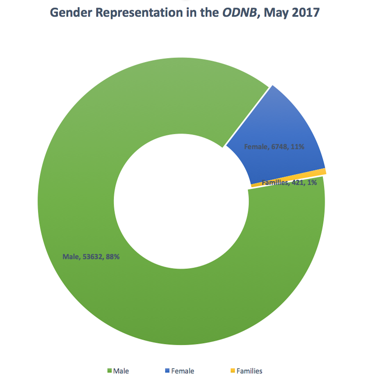 Blog digital dinah craik pie chart shows entries in the odnb as 88 male 11 female nvjuhfo Choice Image